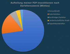 P2P Kredite und das Risiko