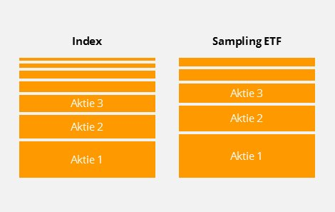 optimiertes Sampling ETF