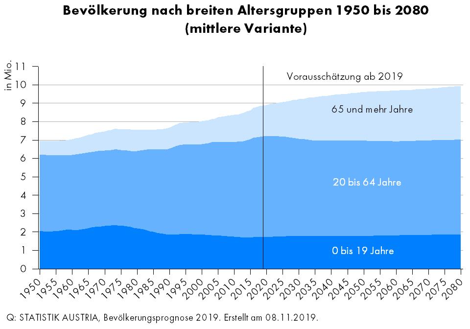 Generationenvertrag Pension Österreich Lösungen