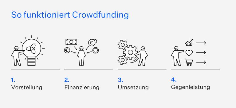 Crowdfunding soziale Projekte Schwarmfinanzierung