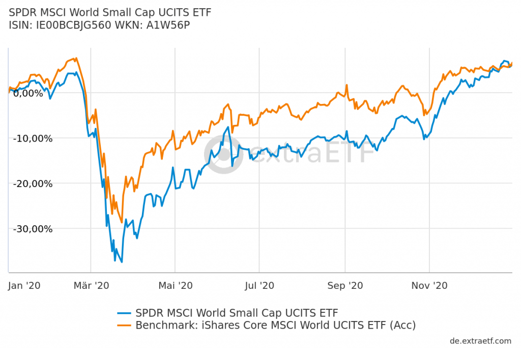 Small Cap Aktie MSCI World Index