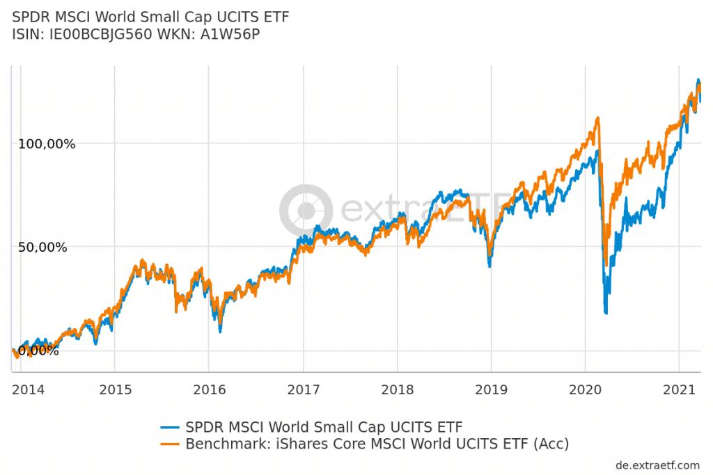 Small Cap Index MSCI World
