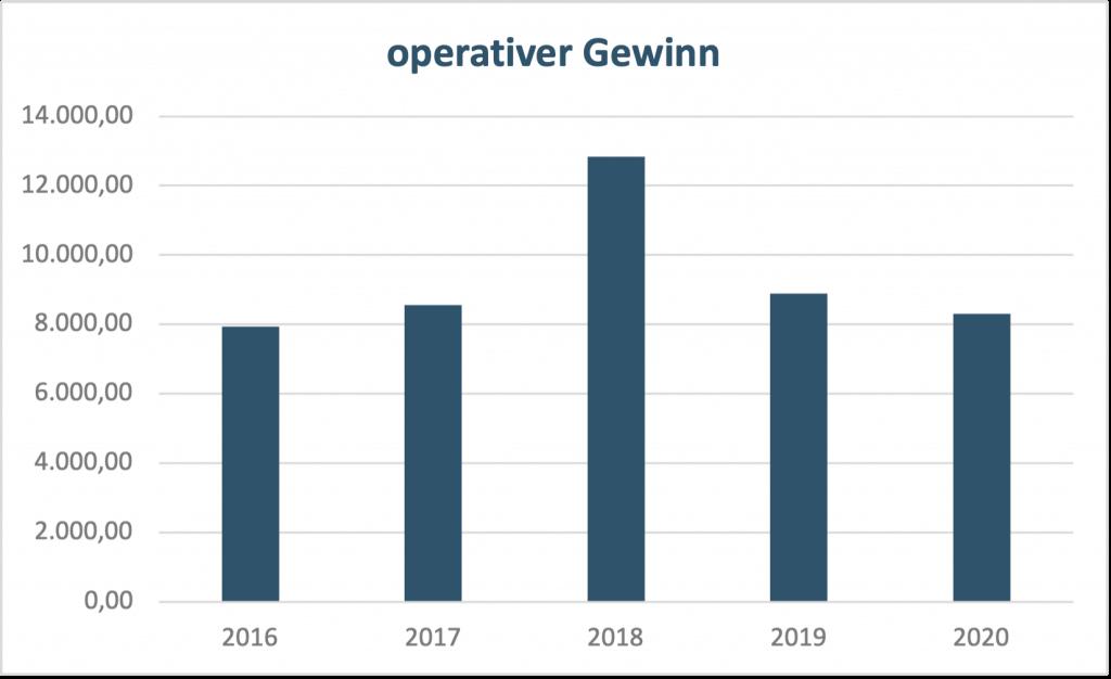 Analyse Aktie Unilever operativer Gewinn